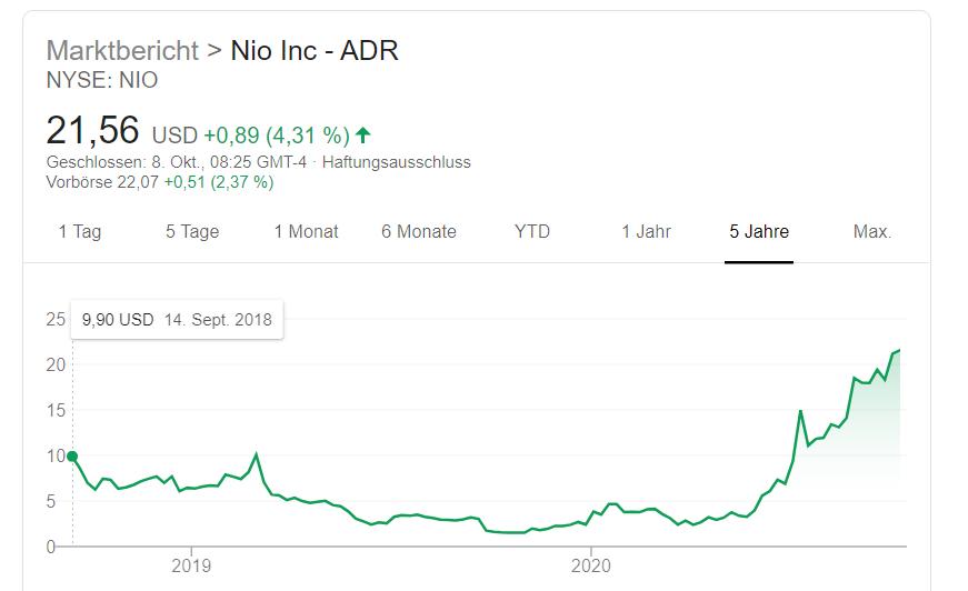 Wie hat NIO im vergangenen Jahr sein Schicksal verändert?